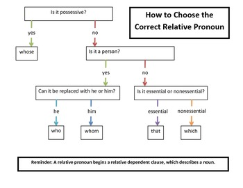 Relative Pronouns Flow Chart