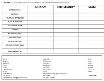 Religion Chart - Judaism, Christianity and Islam