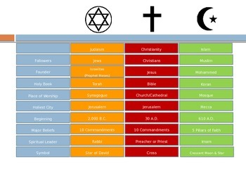 Religion (Comparing Judaism, Christianity, and Islam)