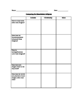 Religions: Monotheistic Religions CRITICAL THINKING VERSION graphic organizer