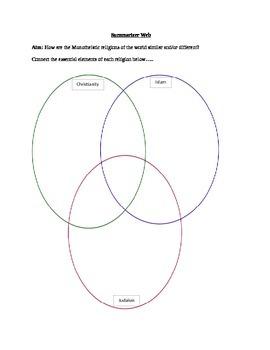 Religions: Monotheistic Religions Summarizer Web