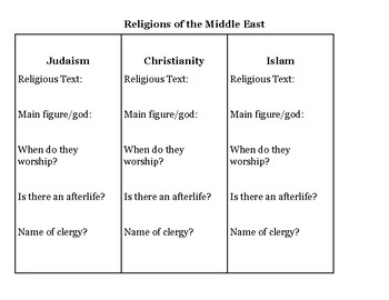 Religions of the Middle East webquest
