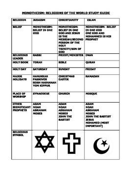 Religion Graphic Organizers Resources Lesson Plans Teachers - Five major religions chart