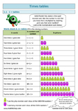 Multiplication: 1 to 12  (Remedial)
