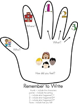 Remember to Write - Writing Process Reminder - Use with LC's Personal Narrative!