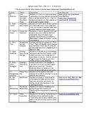 NEW 2020 Remote Learning Bundle - 10 Worksheets (Unit 3 of 3)