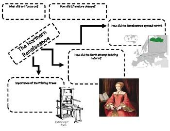Renaissance Graphic Organizer- Complete