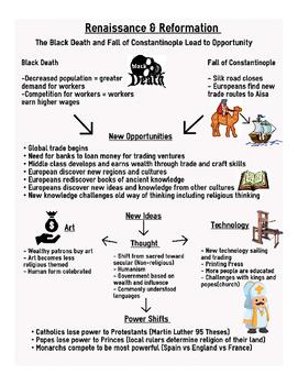 Renaissance & Reformation Infographic Review