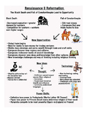 Renaissance & Reformation Infographic Review
