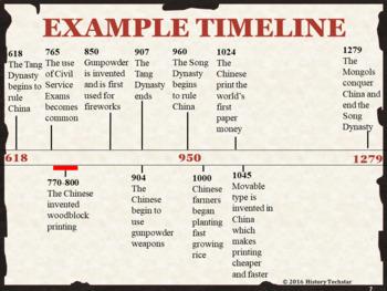 Renaissance Timeline Activity