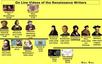 Renaissance Writers And Printing Press Activities PDF- Bill Burton