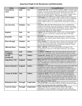 Renaissance and Reformation Important Figures Chart