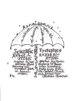 Renaissance/Scientific Revolution/Protestant Reformation Review Graphic