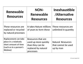 Renewable, Nonrenewable, and Inexhaustible Resources Match