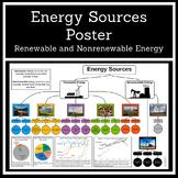 Renewable and Nonrenewable Energy Poster