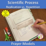 Repetition and Replication Vocabulary (Frayer Model)