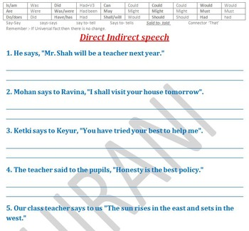 Reported speech (Indirect speech) part 1 of 4