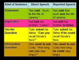 Reporting Direct Speech PPT