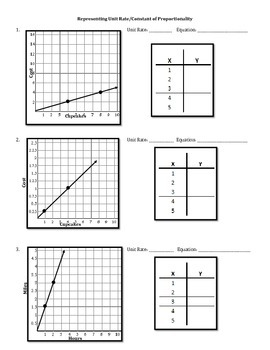 Represent Unit Rate (Constant of Proportionality)