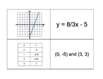 Representations of Linear Equations Match Activity