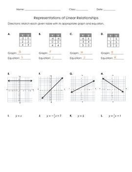 Representations of Linear Relationships