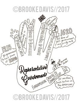 Representative Government Graphic Notes