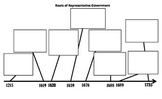 Representative Government Timeline