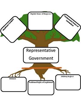 Representative Government Graphic Organizer