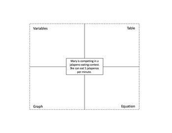 Representing Additive and Multiplicative Relationships Graphic Organizer
