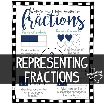 Representing Fractions Poster