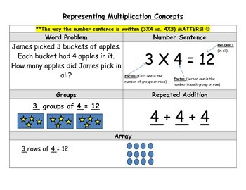 Representing Multiplication Study Sheet