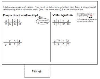 Constant of Proportionality Foldable (Representing Proportional Relationships)