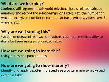 Representing Real World Relationships using Tables Math TEK 3.5E