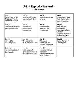 Reproductive System Unit: 15 Lessons