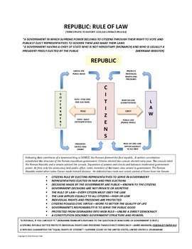 Republic: Rule of Law--Common Core