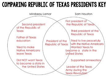 Republic of Texas: Comparing Presidents Lamar and Houston
