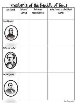 Republic of Texas Presidents