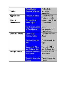 Republican vs. Federalists Transparency
