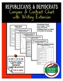 Republicans and Democrats Compare and Contrast &  Writing Extension Activity