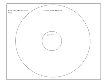 Research Circle Map