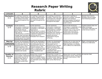 Research Paper Peer Review Rubric