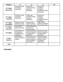 Research Paper Presentation Rubric - Research Paper