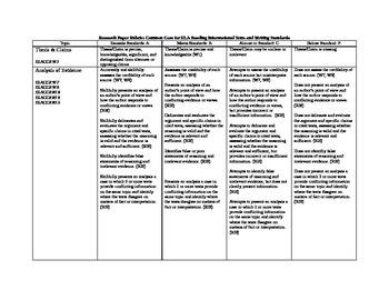 Research Paper Rubric: Common Core