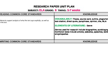 Research Paper Unit Plan - Mapped to the Common Core