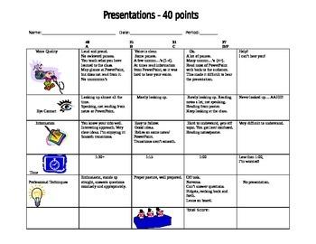 Student Presentation Rubric