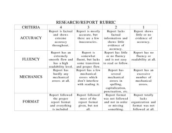 Research Report Rubric (The 3 R's)