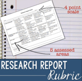 Research Report Rubric