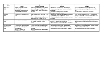 Research Rubric 1-4 format