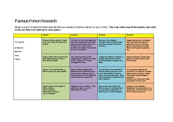Research a Famous Person Activities Matrix