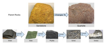 Researching Metamorphic Rocks